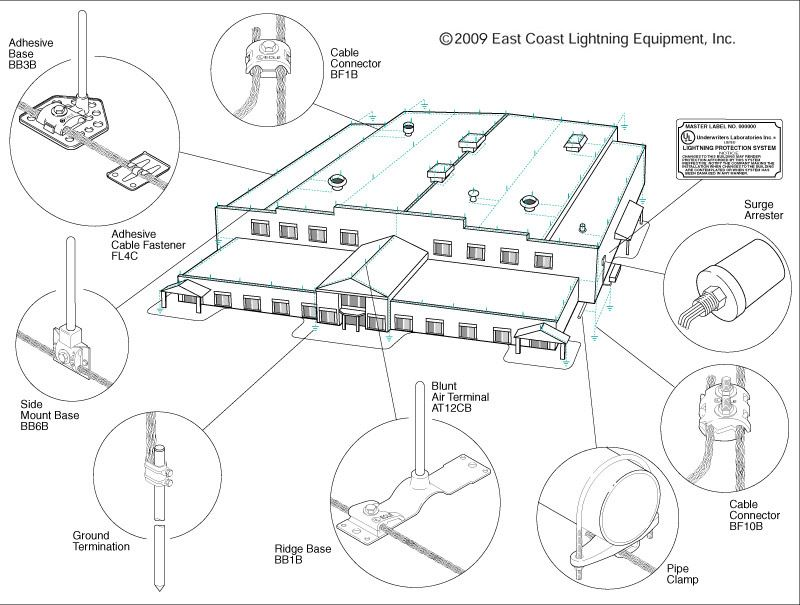 Sonitrol Wiring Diagram