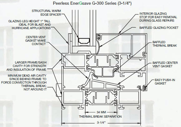 Energy Efficient Windows – EnerGsave Products – Peerless Products