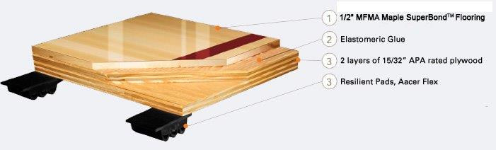 Superbond Flex Floating Floor Systems Aacer Flooring