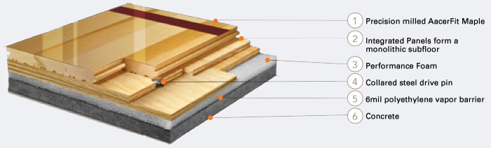 Aacerchannel Vlp Fixed Resilient Floor Systems Aacer Flooring