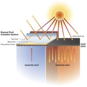 BAYBLOCK® Acrylic Roof Coatings – Covestro LLC - Spray