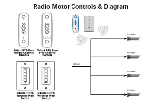 Advanced Motorization Window Controls