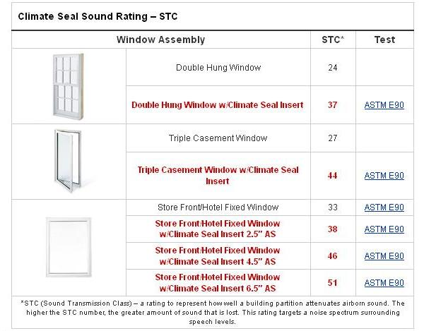 Climate Seal™ Acoustic Series Window Insert™